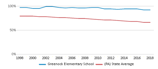 This chart display the percentage of White students in Greenock Elementary School and the percentage of White public school students in Pennsylvania by year, with the latest 2017-18 school year data.