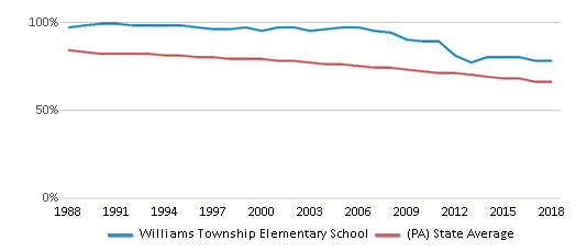 This chart display the percentage of White students in Williams Township Elementary School and the percentage of White public school students in Pennsylvania by year, with the latest 2017-18 school year data.
