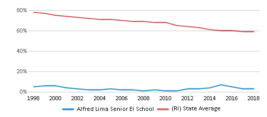 This chart display the percentage of White students in Alfred Lima Senior El School and the percentage of White public school students in Rhode Island by year, with the latest 2017-18 school year data.