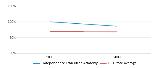 This chart display the percentage of White students in Independence Transition Academy and the percentage of White public school students in Rhode Island by year, with the latest 2008-09 school year data.