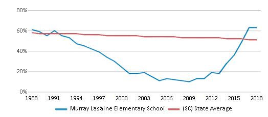 This chart display the percentage of White students in Murray Lasaine Elementary School and the percentage of White public school students in South Carolina by year, with the latest 2017-18 school year data.