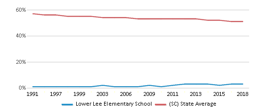 This chart display the percentage of White students in Lower Lee Elementary School and the percentage of White public school students in South Carolina by year, with the latest 2017-18 school year data.