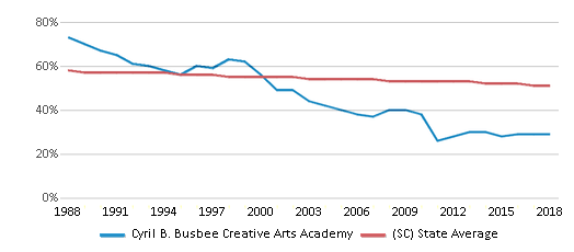 This chart display the percentage of White students in Cyril B. Busbee Creative Arts Academy and the percentage of White public school students in South Carolina by year, with the latest 2017-18 school year data.
