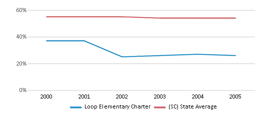 This chart display the percentage of White students in Loop Elementary Charter and the percentage of White public school students in South Carolina by year, with the latest 2004-05 school year data.
