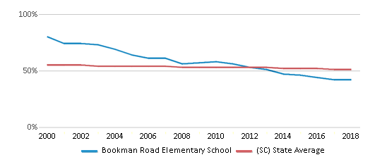 This chart display the percentage of White students in Bookman Road Elementary School and the percentage of White public school students in South Carolina by year, with the latest 2017-18 school year data.