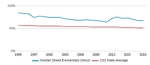 This chart display the percentage of White students in Hunter Street Elementary School and the percentage of White public school students in South Carolina by year, with the latest 2017-18 school year data.