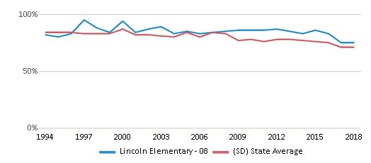 This chart display the percentage of White students in Lincoln Elementary - 08 and the percentage of White public school students in South Dakota by year, with the latest 2017-18 school year data.