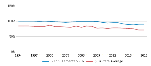 This chart display the percentage of White students in Bison Elementary - 02 and the percentage of White public school students in South Dakota by year, with the latest 2017-18 school year data.