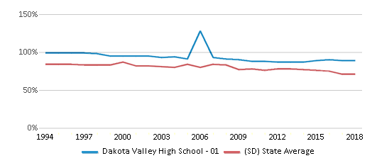 This chart display the percentage of White students in Dakota Valley High School - 01 and the percentage of White public school students in South Dakota by year, with the latest 2017-18 school year data.