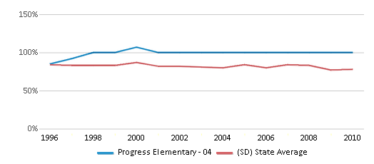 This chart display the percentage of White students in Progress Elementary - 04 and the percentage of White public school students in South Dakota by year, with the latest 2009-10 school year data.