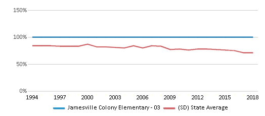 This chart display the percentage of White students in Jamesville Colony Elementary - 03 and the percentage of White public school students in South Dakota by year, with the latest 2017-18 school year data.