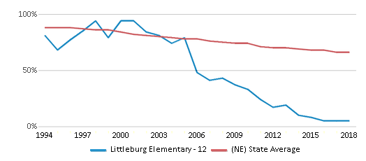 This chart display the percentage of White students in Littleburg Elementary - 12 and the percentage of White public school students in Nebraska by year, with the latest 2017-18 school year data.