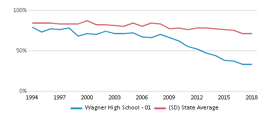 This chart display the percentage of White students in Wagner High School - 01 and the percentage of White public school students in South Dakota by year, with the latest 2017-18 school year data.