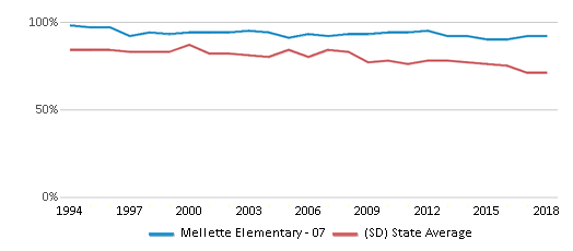 This chart display the percentage of White students in Mellette Elementary - 07 and the percentage of White public school students in South Dakota by year, with the latest 2017-18 school year data.