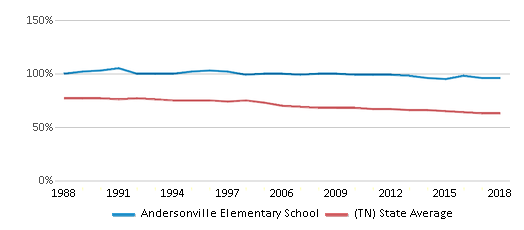 This chart display the percentage of White students in Andersonville Elementary School and the percentage of White public school students in Tennessee by year, with the latest 2017-18 school year data.
