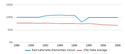 This chart display the percentage of White students in East Lafollette Elementary School and the percentage of White public school students in Tennessee by year, with the latest 2007-08 school year data.