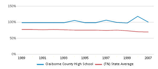 This chart display the percentage of White students in Claiborne County High School and the percentage of White public school students in Tennessee by year, with the latest 2006-07 school year data.