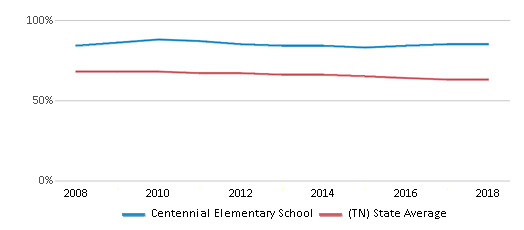 This chart display the percentage of White students in Centennial Elementary School and the percentage of White public school students in Tennessee by year, with the latest 2017-18 school year data.