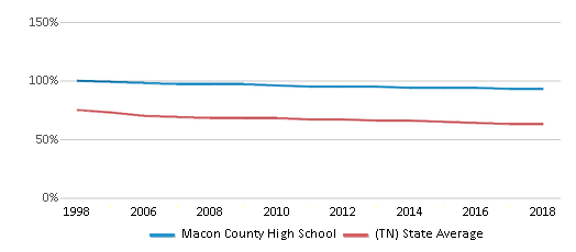 This chart display the percentage of White students in Macon County High School and the percentage of White public school students in Tennessee by year, with the latest 2017-18 school year data.