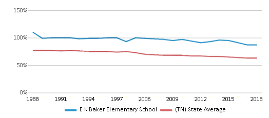 This chart display the percentage of White students in E K Baker Elementary School and the percentage of White public school students in Tennessee by year, with the latest 2017-18 school year data.