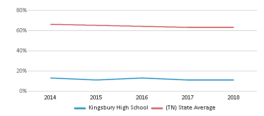 This chart display the percentage of White students in Kingsbury High School and the percentage of White public school students in Tennessee by year, with the latest 2017-18 school year data.
