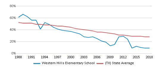 This chart display the percentage of White students in Western Hills Elementary School and the percentage of White public school students in Texas by year, with the latest 2017-18 school year data.