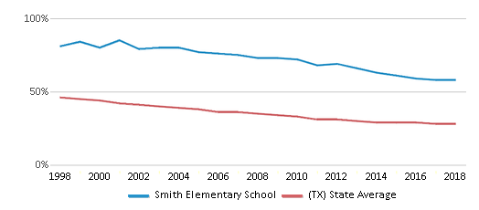 This chart display the percentage of White students in Smith Elementary School and the percentage of White public school students in Texas by year, with the latest 2017-18 school year data.