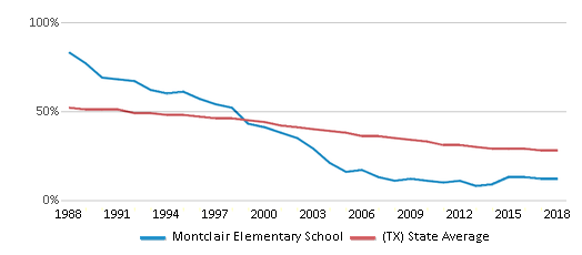This chart display the percentage of White students in Montclair Elementary School and the percentage of White public school students in Texas by year, with the latest 2017-18 school year data.