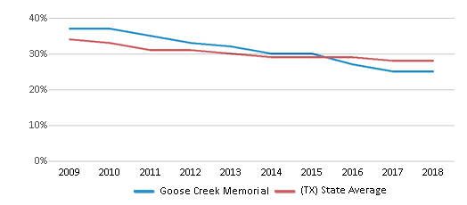 This chart display the percentage of White students in Goose Creek Memorial and the percentage of White public school students in Texas by year, with the latest 2017-18 school year data.