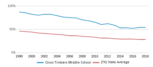 This chart display the percentage of White students in Cross Timbers Middle School and the percentage of White public school students in Texas by year, with the latest 2017-18 school year data.