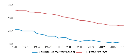 This chart display the percentage of White students in Bellaire Elementary School and the percentage of White public school students in Texas by year, with the latest 2017-18 school year data.