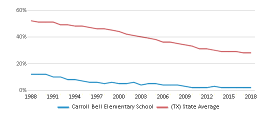 This chart display the percentage of White students in Carroll Bell Elementary School and the percentage of White public school students in Texas by year, with the latest 2017-18 school year data.