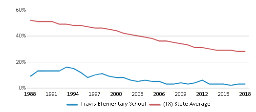 This chart display the percentage of White students in Travis Elementary School and the percentage of White public school students in Texas by year, with the latest 2017-18 school year data.