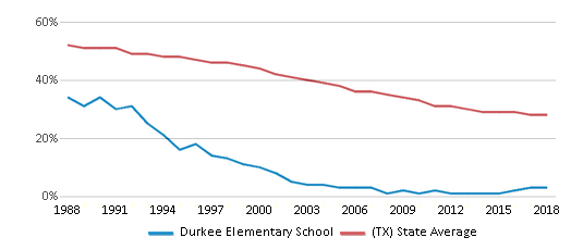 This chart display the percentage of White students in Durkee Elementary School and the percentage of White public school students in Texas by year, with the latest 2017-18 school year data.