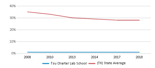 This chart display the percentage of White students in Tsu Charter Lab School and the percentage of White public school students in Texas by year, with the latest 2017-18 school year data.