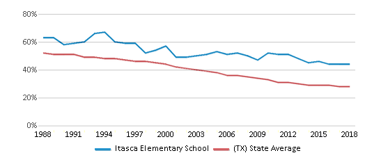 This chart display the percentage of White students in Itasca Elementary School and the percentage of White public school students in Texas by year, with the latest 2017-18 school year data.