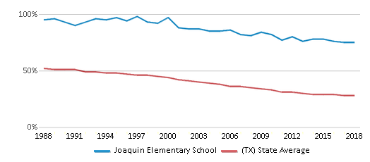 This chart display the percentage of White students in Joaquin Elementary School and the percentage of White public school students in Texas by year, with the latest 2017-18 school year data.