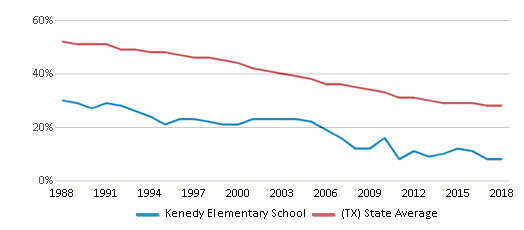 This chart display the percentage of White students in Kenedy Elementary School and the percentage of White public school students in Texas by year, with the latest 2017-18 school year data.