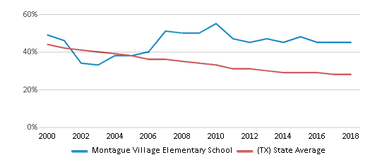 This chart display the percentage of White students in Montague Village Elementary School and the percentage of White public school students in Texas by year, with the latest 2017-18 school year data.