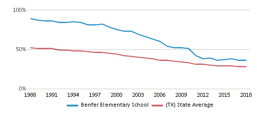 This chart display the percentage of White students in Benfer Elementary School and the percentage of White public school students in Texas by year, with the latest 2017-18 school year data.