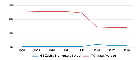 This chart display the percentage of White students in H B Zachry Elementary School and the percentage of White public school students in Texas by year, with the latest 2017-18 school year data.