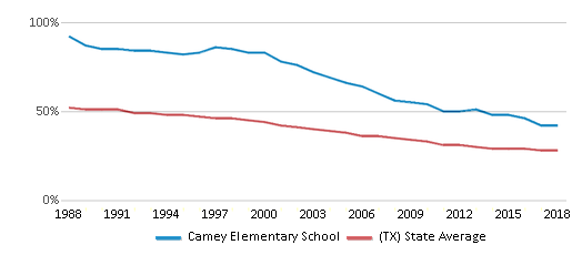 This chart display the percentage of White students in Camey Elementary School and the percentage of White public school students in Texas by year, with the latest 2017-18 school year data.
