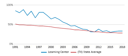 This chart display the percentage of White students in Learning Center and the percentage of White public school students in Texas by year, with the latest 2017-18 school year data.