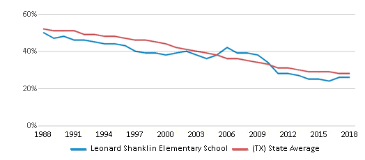 This chart display the percentage of White students in Leonard Shanklin Elementary School and the percentage of White public school students in Texas by year, with the latest 2017-18 school year data.