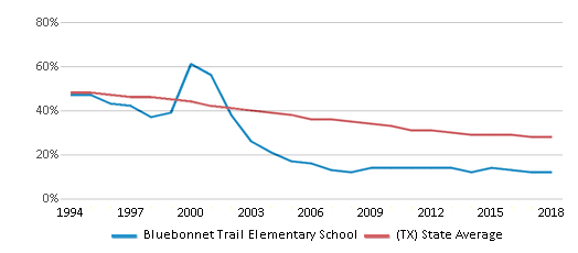 This chart display the percentage of White students in Bluebonnet Trail Elementary School and the percentage of White public school students in Texas by year, with the latest 2017-18 school year data.