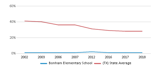 This chart display the percentage of White students in Bonham Elementary School and the percentage of White public school students in Texas by year, with the latest 2017-18 school year data.