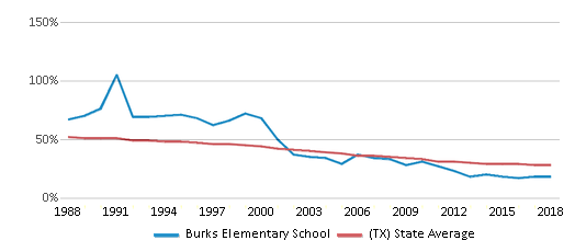 This chart display the percentage of White students in Burks Elementary School and the percentage of White public school students in Texas by year, with the latest 2017-18 school year data.