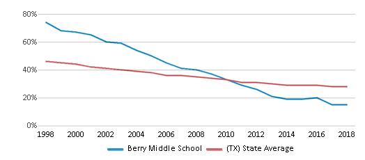 This chart display the percentage of White students in Berry Middle School and the percentage of White public school students in Texas by year, with the latest 2017-18 school year data.
