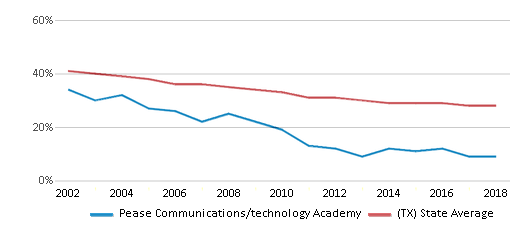 This chart display the percentage of White students in Pease Communications/technology Academy and the percentage of White public school students in Texas by year, with the latest 2017-18 school year data.