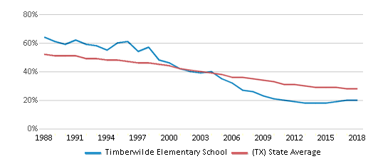 This chart display the percentage of White students in Timberwilde Elementary School and the percentage of White public school students in Texas by year, with the latest 2017-18 school year data.